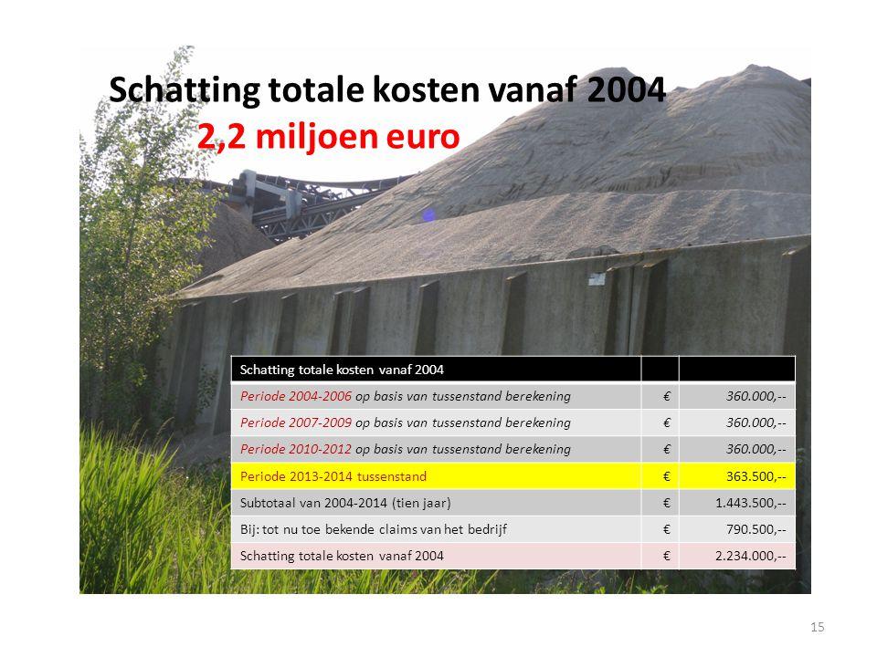 Schatting totale kosten vanaf 2004 2,2 miljoen euro 15 Schatting totale kosten vanaf 2004 Periode 2004-2006 op basis van tussenstand berekening€360.000,-- Periode 2007-2009 op basis van tussenstand berekening€360.000,-- Periode 2010-2012 op basis van tussenstand berekening€360.000,-- Periode 2013-2014 tussenstand€363.500,-- Subtotaal van 2004-2014 (tien jaar)€1.443.500,-- Bij: tot nu toe bekende claims van het bedrijf€790.500,-- Schatting totale kosten vanaf 2004€2.234.000,--
