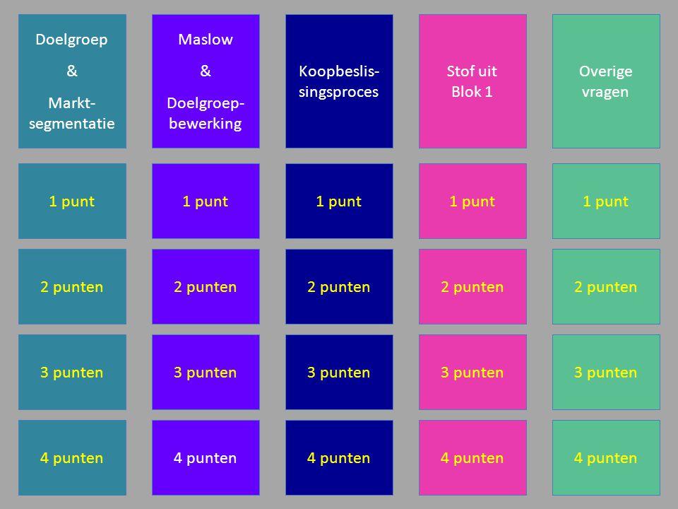 Doelgroep & Markt- segmentatie Maslow & Doelgroep- bewerking Koopbeslis- singsproces Stof uit Blok 1 Overige vragen 1 punt 2 punten 3 punten 4 punten