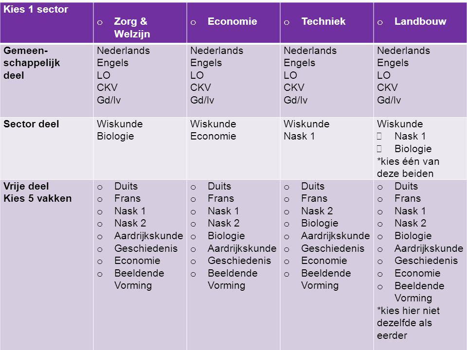 Kies 1 sector o Zorg & Welzijn o Economie o Techniek o Landbouw Gemeen- schappelijk deel Nederlands Engels LO CKV Gd/lv Nederlands Engels LO CKV Gd/lv