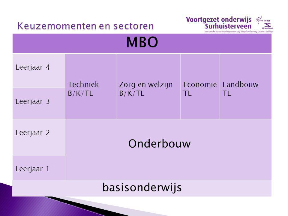 MBO Leerjaar 4 Techniek B/K/TL Zorg en welzijn B/K/TL Economie TL Landbouw TL Leerjaar 3 Leerjaar 2 Onderbouw Leerjaar 1 basisonderwijs