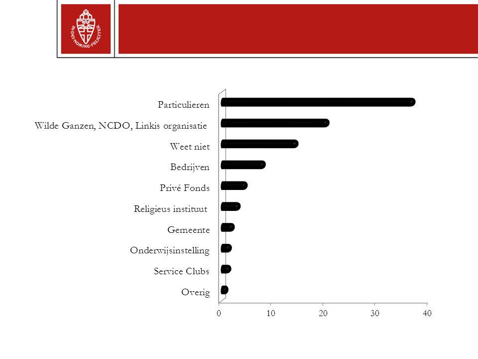 We houden (soms) rekening met de wensen, mening en voorkeuren van onze donateurs: Nee 43% Ja 39% Het is goed wanneer donateurs meedenken en meebeslissen over de uitvoering van kleinschalige ontwikkelingsprojecten: Oneens 23% Eens 45% MyWorld, 2014
