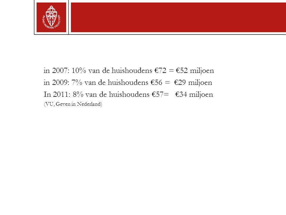 in 2007: 10% van de huishoudens €72 = €52 miljoen in 2009: 7% van de huishoudens €56 = €29 miljoen In 2011: 8% van de huishoudens €57= €34 miljoen (VU, Geven in Nederland)