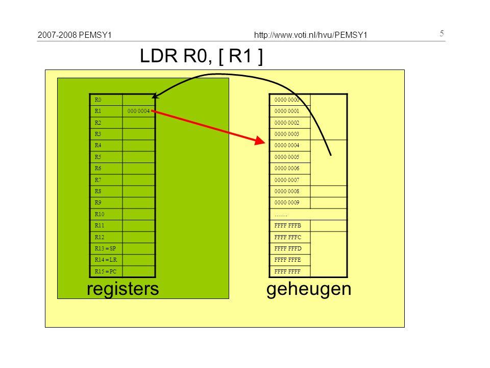 2007-2008 PEMSY1http://www.voti.nl/hvu/PEMSY1 5 LDR R0, [ R1 ] R0 R1000 0004 R2 R3 R4 R5 R6 R7 R8 R9 R10 R11 R12 R13 = SP R14 = LR R15 = PC registers 0000 0000 0001 0000 0002 0000 0003 0000 0004 0000 0005 0000 0006 0000 0007 0000 0008 0000 0009 …….