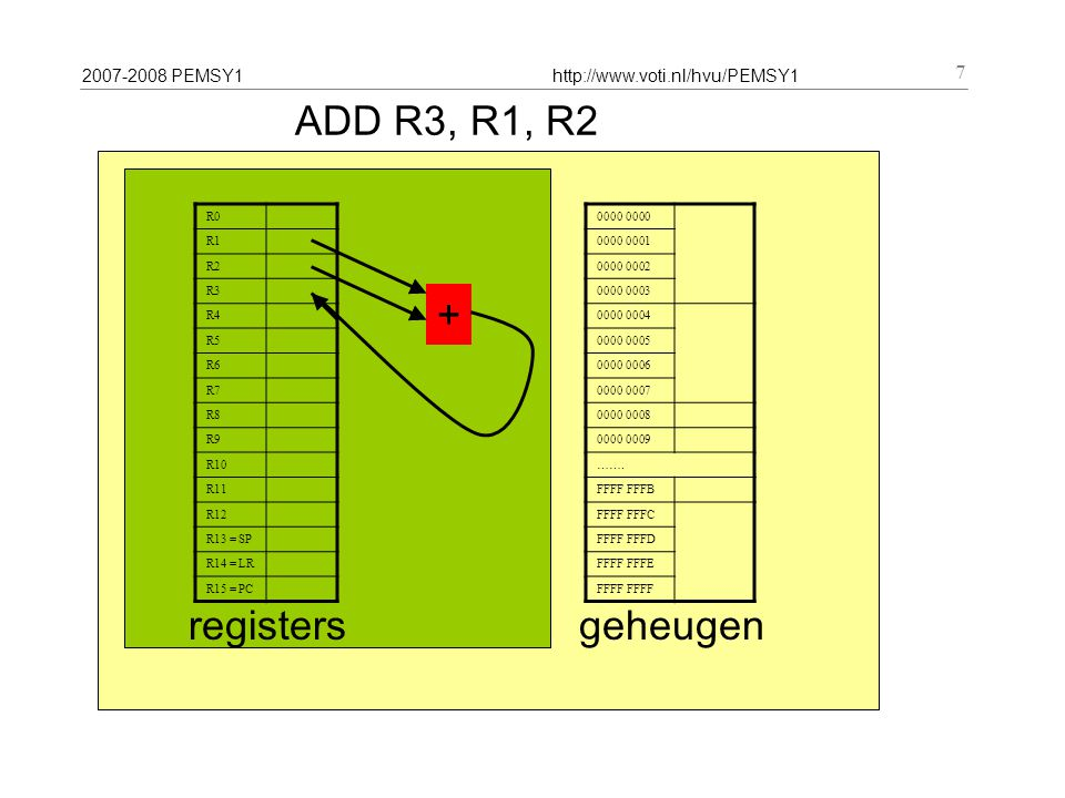 2007-2008 PEMSY1http://www.voti.nl/hvu/PEMSY1 7 ADD R3, R1, R2 R0 R1 R2 R3 R4 R5 R6 R7 R8 R9 R10 R11 R12 R13 = SP R14 = LR R15 = PC registers 0000 000