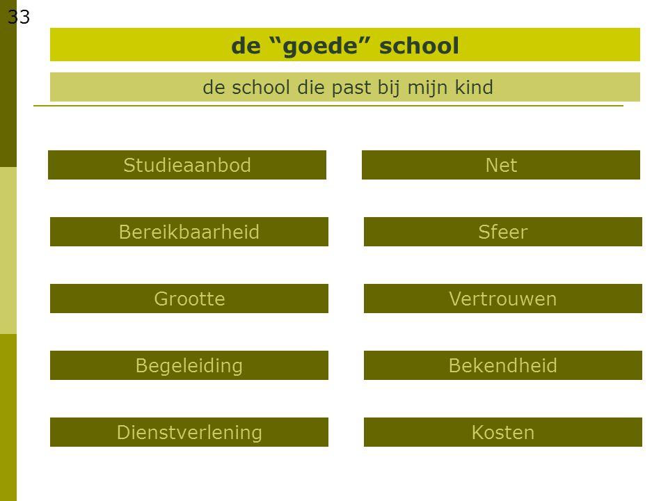 """33 de school die past bij mijn kind Studieaanbod Bereikbaarheid de """"goede"""" school Grootte Begeleiding Dienstverlening Net Sfeer Vertrouwen Bekendheid"""