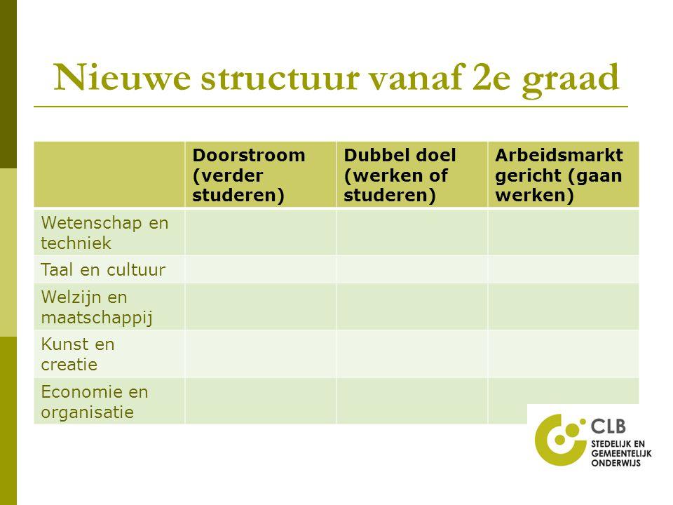 Nieuwe structuur vanaf 2e graad Doorstroom (verder studeren) Dubbel doel (werken of studeren) Arbeidsmarkt gericht (gaan werken) Wetenschap en technie
