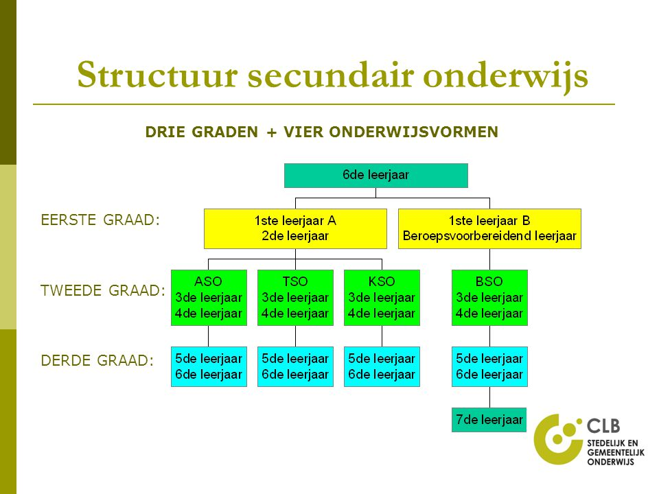 Structuur secundair onderwijs DRIE GRADEN + VIER ONDERWIJSVORMEN EERSTE GRAAD: TWEEDE GRAAD: DERDE GRAAD:
