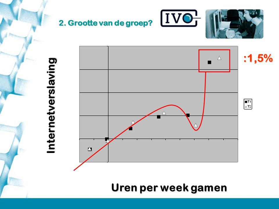 Internetverslaving Uren per week gamen :1,5% 2. Grootte van de groep?