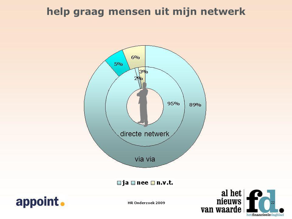 HR Onderzoek 2009 22 help graag mensen uit mijn netwerk via directe netwerk
