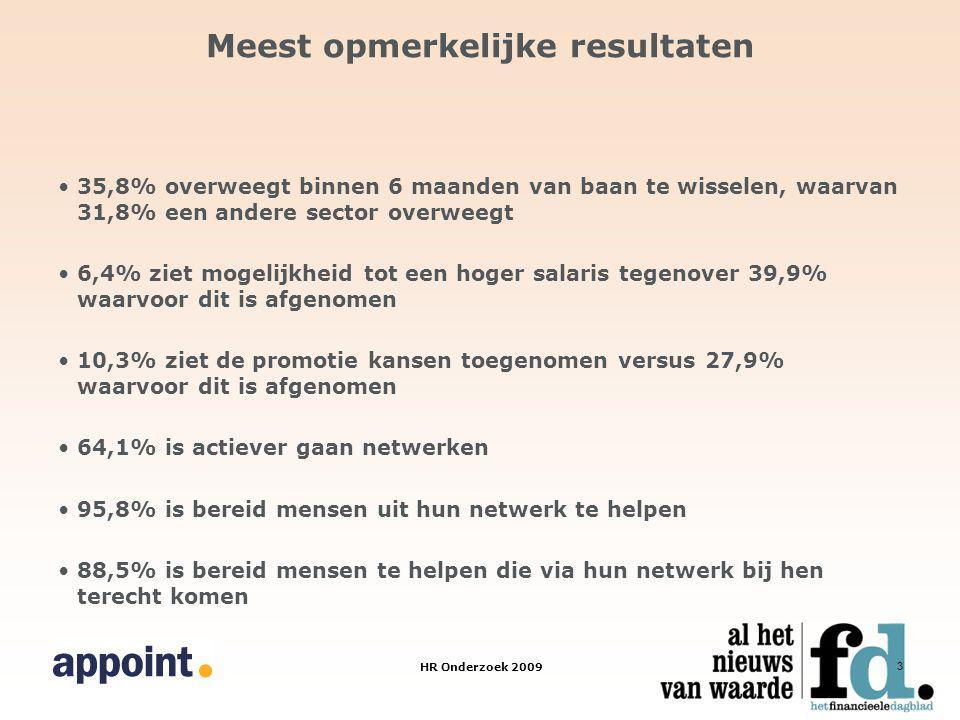 HR Onderzoek 2009 3 Meest opmerkelijke resultaten 35,8% overweegt binnen 6 maanden van baan te wisselen, waarvan 31,8% een andere sector overweegt 6,4% ziet mogelijkheid tot een hoger salaris tegenover 39,9% waarvoor dit is afgenomen 10,3% ziet de promotie kansen toegenomen versus 27,9% waarvoor dit is afgenomen 64,1% is actiever gaan netwerken 95,8% is bereid mensen uit hun netwerk te helpen 88,5% is bereid mensen te helpen die via hun netwerk bij hen terecht komen