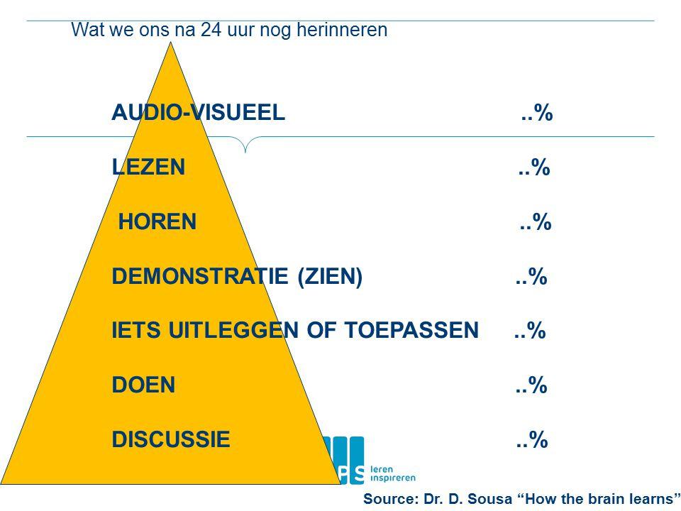 Wat we ons na 24 uur nog herinneren AUDIO-VISUEEL..% LEZEN..% HOREN..% DEMONSTRATIE (ZIEN)..% IETS UITLEGGEN OF TOEPASSEN..% DOEN..% DISCUSSIE..% Sour