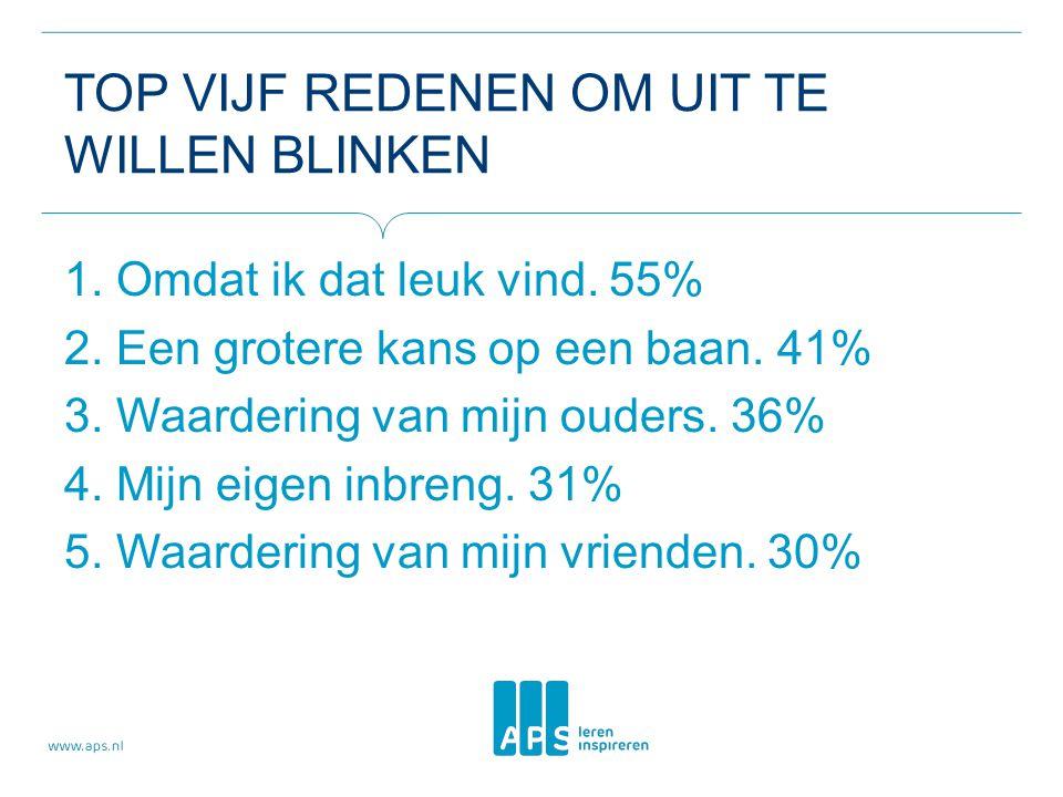 TOP VIJF REDENEN OM UIT TE WILLEN BLINKEN 1. Omdat ik dat leuk vind. 55% 2. Een grotere kans op een baan. 41% 3. Waardering van mijn ouders. 36% 4. Mi