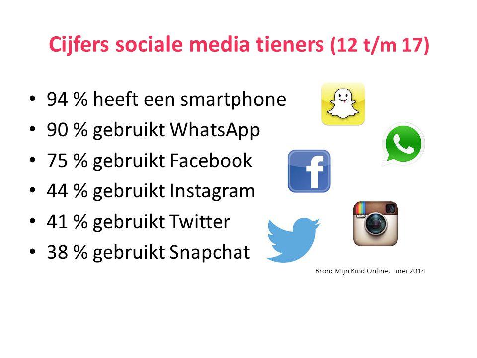 Cijfers sociale media tieners (12 t/m 17) 94 % heeft een smartphone 90 % gebruikt WhatsApp 75 % gebruikt Facebook 44 % gebruikt Instagram 41 % gebruikt Twitter 38 % gebruikt Snapchat Bron: Mijn Kind Online, mei 2014