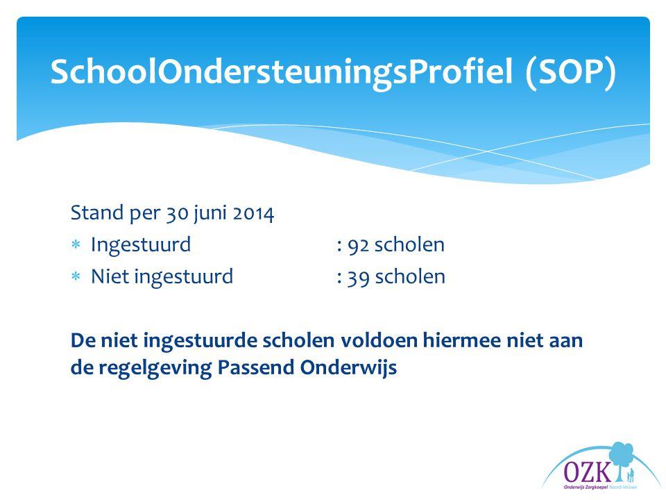 Stand per 30 juni 2014  Ingestuurd: 92 scholen  Niet ingestuurd: 39 scholen De niet ingestuurde scholen voldoen hiermee niet aan de regelgeving Passend Onderwijs SchoolOndersteuningsProfiel (SOP)