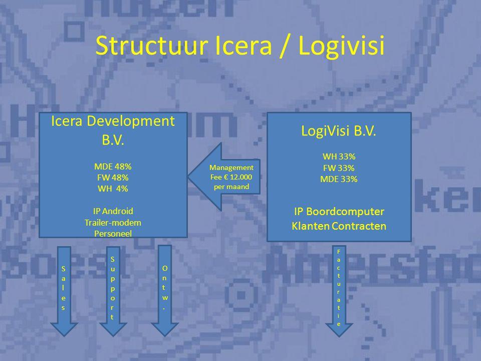 Investering 1100 uur direct = € 93.500,- Onkosten / pilot / marketing = € 25.000,- Prognose 2011 geen rendement 2012 kostendekkend (alle kosten) vanaf 650 units