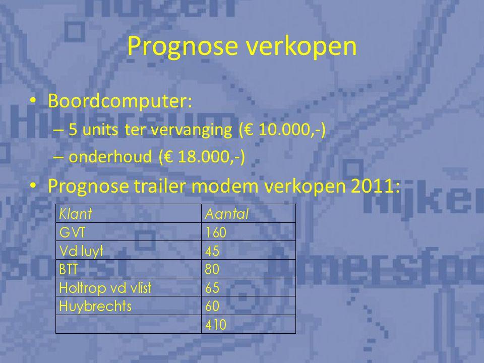 Prognose android-verkopen 2011/2012: