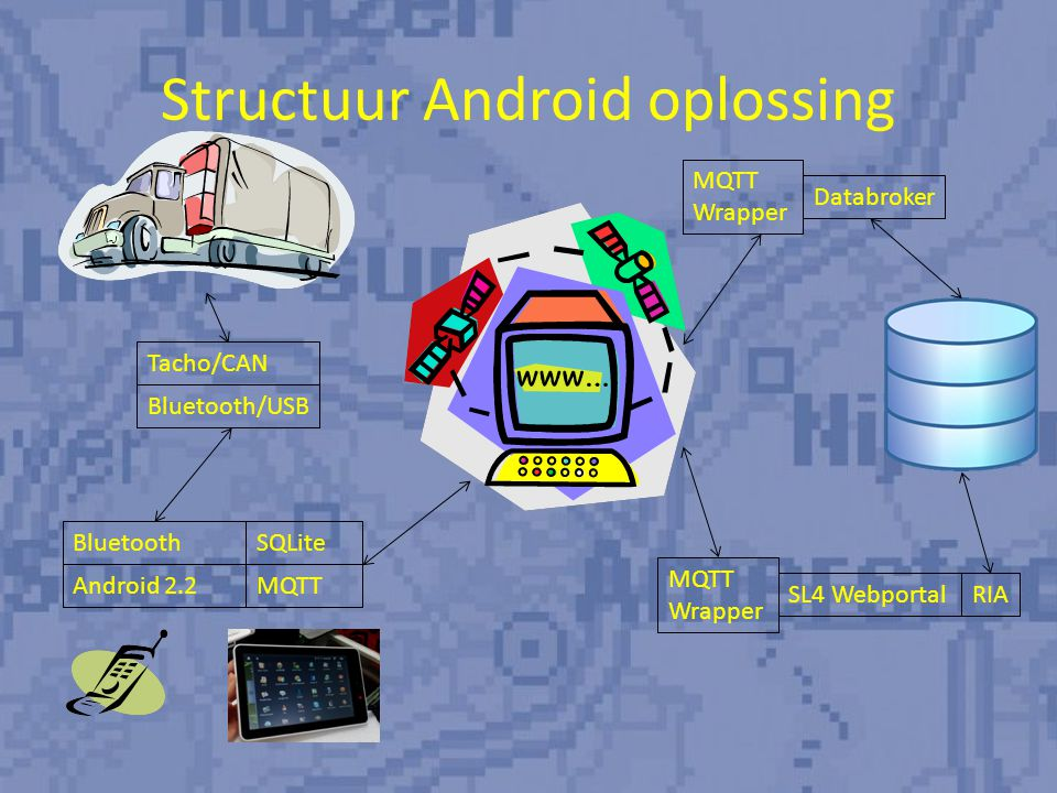 Structuur Android oplossing Bluetooth Android 2.2 SQLite MQTT Bluetooth/USB Tacho/CAN Databroker MQTT Wrapper SL4 Webportal MQTT Wrapper RIA