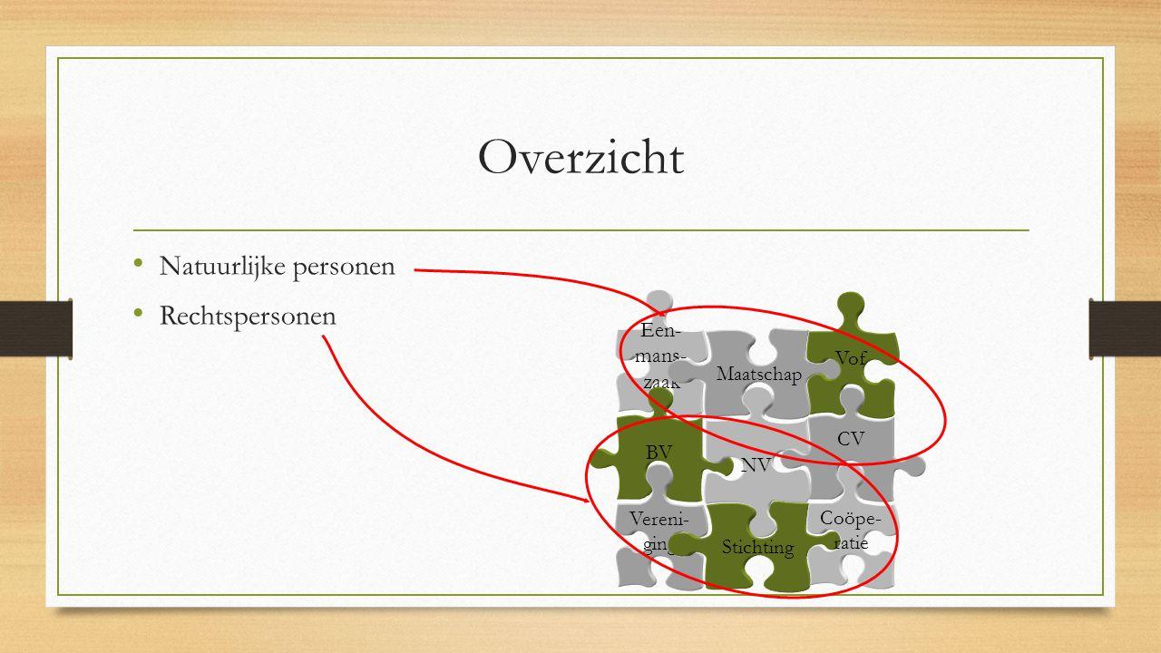 Overzicht Natuurlijke personen Rechtspersonen Een- mans- zaak Maatschap Vof BV NV CV Vereni- ging Stichting Coöpe- ratie