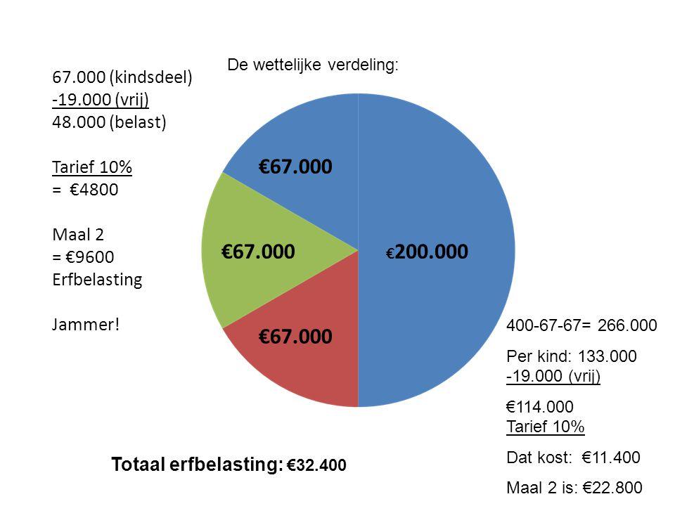 €67.000 67.000 (kindsdeel) -19.000 (vrij) 48.000 (belast) Tarief 10% = €4800 Maal 2 = €9600 Erfbelasting Jammer! De wettelijke verdeling: 400-67-67= 2