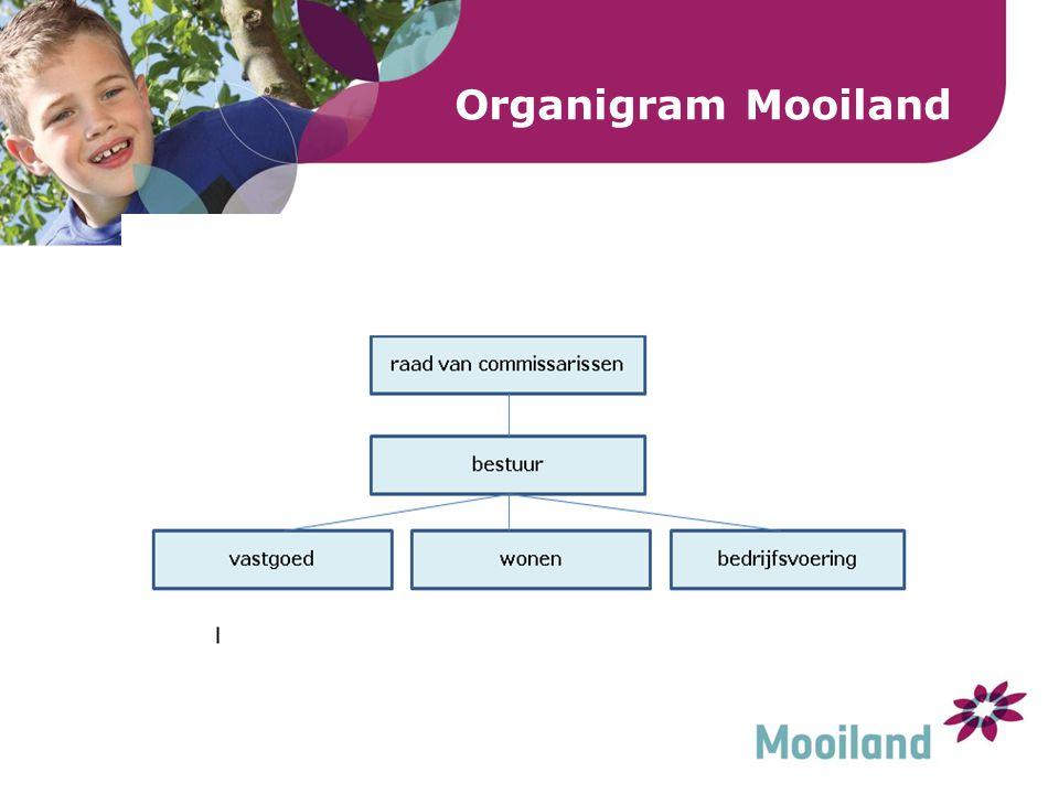 Organigram Mooiland