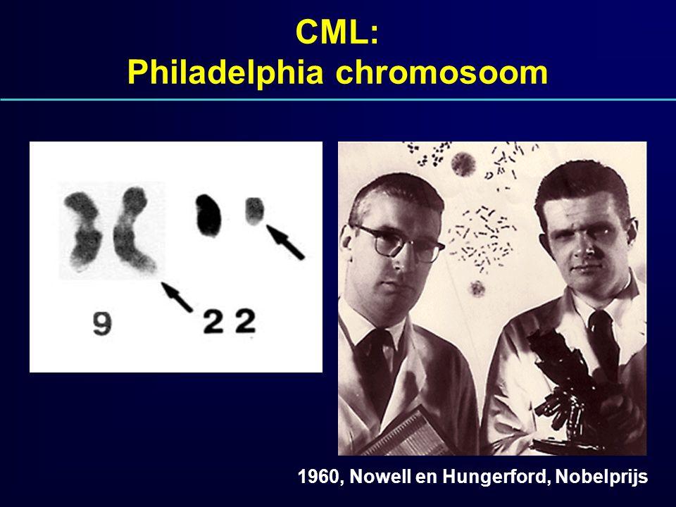 CML: Philadelphia chromosoom 1960, Nowell en Hungerford, Nobelprijs