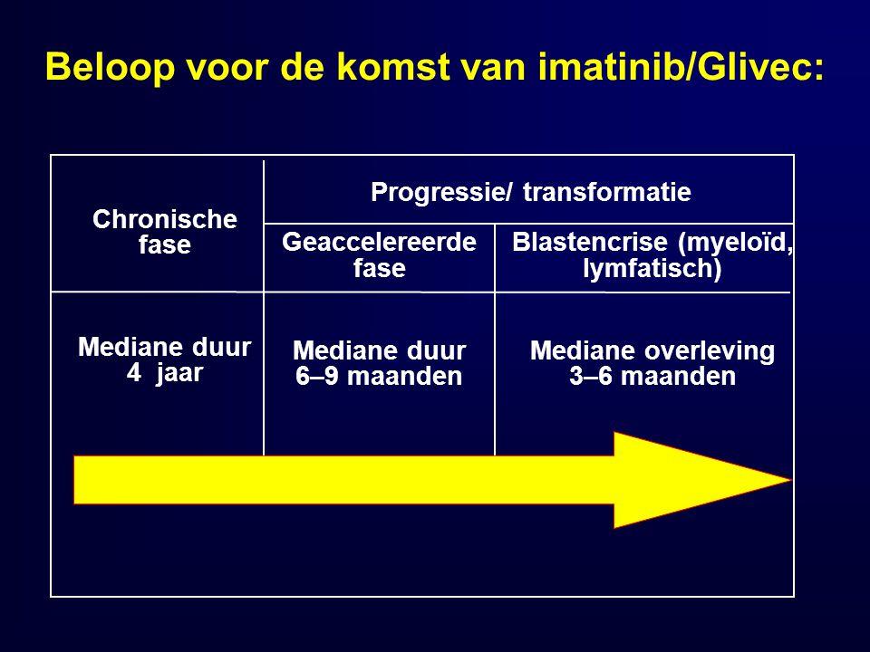 Chronische fase Mediane duur 4 jaar Geaccelereerde fase Mediane duur 6–9 maanden Blastencrise (myeloïd, lymfatisch) Mediane overleving 3–6 maanden Pro
