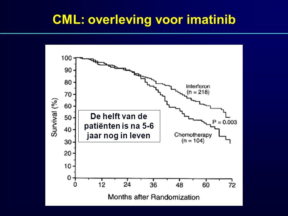 CML: overleving voor imatinib De helft van de patiënten is na 5-6 jaar nog in leven