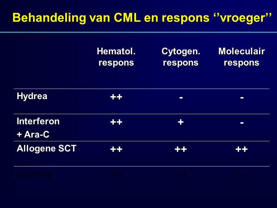 Behandeling van CML en respons ''vroeger'' Hematol. respons Cytogen. respons Moleculair respons Hydrea++-- Interferon + Ara-C +++- Allogene SCT ++++++