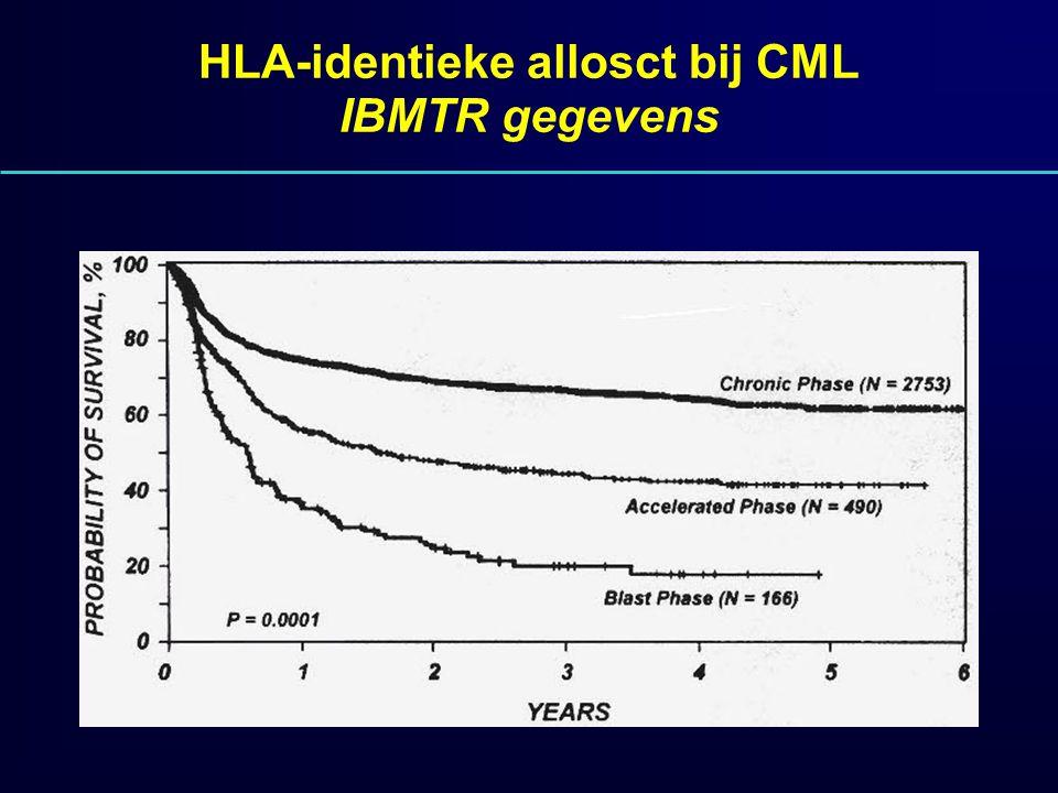 HLA-identieke allosct bij CML IBMTR gegevens