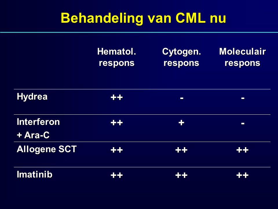 Behandeling van CML nu Hematol. respons Cytogen. respons Moleculair respons Hydrea++-- Interferon + Ara-C +++- Allogene SCT ++++++ Imatinib++++++