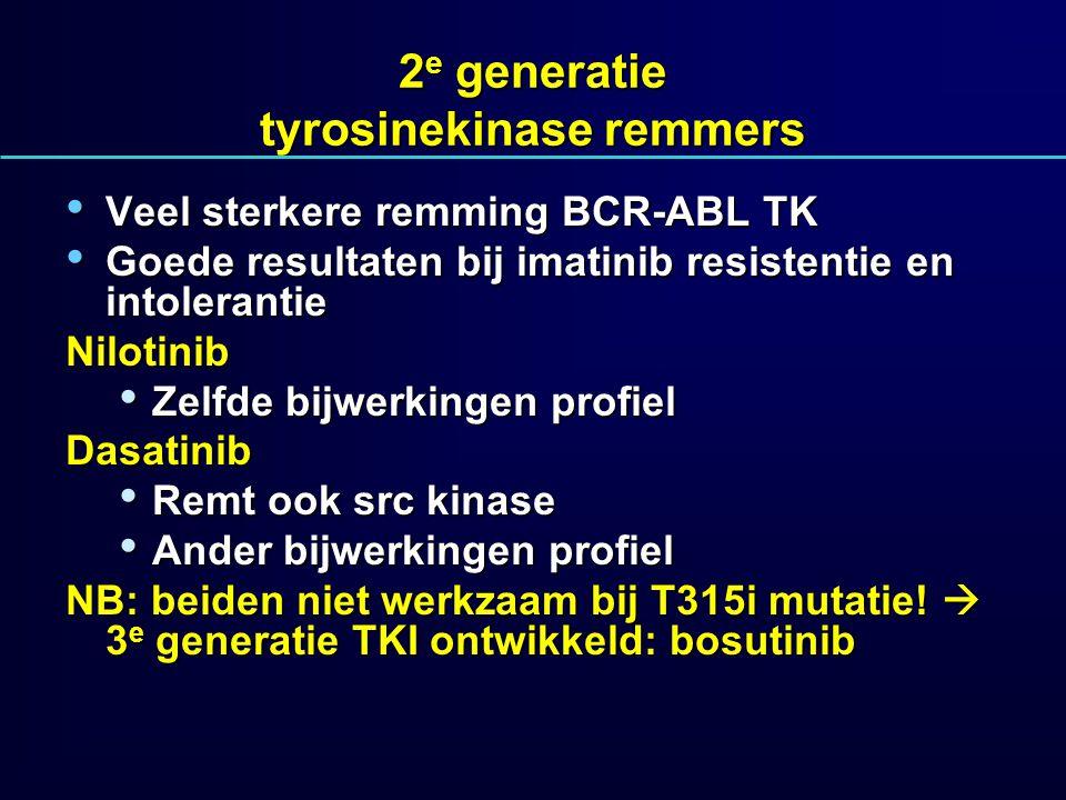 2 e generatie tyrosinekinase remmers Veel sterkere remming BCR-ABL TK Veel sterkere remming BCR-ABL TK Goede resultaten bij imatinib resistentie en in
