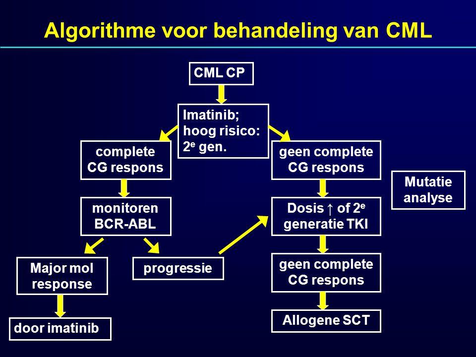 Algorithme voor behandeling van CML CML CP Imatinib; hoog risico: 2 e gen. complete CG respons monitoren BCR-ABL Major mol response door imatinib geen