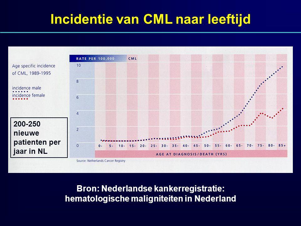 Bron: Nederlandse kankerregistratie: hematologische maligniteiten in Nederland Incidentie van CML naar leeftijd 200-250 nieuwe patienten per jaar in N