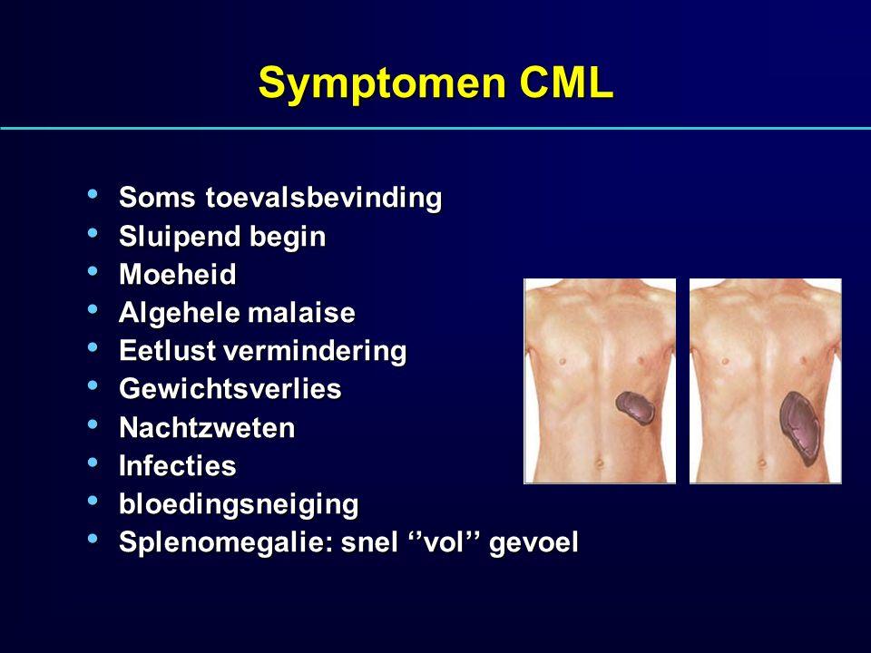 Symptomen CML Soms toevalsbevinding Soms toevalsbevinding Sluipend begin Sluipend begin Moeheid Moeheid Algehele malaise Algehele malaise Eetlust verm