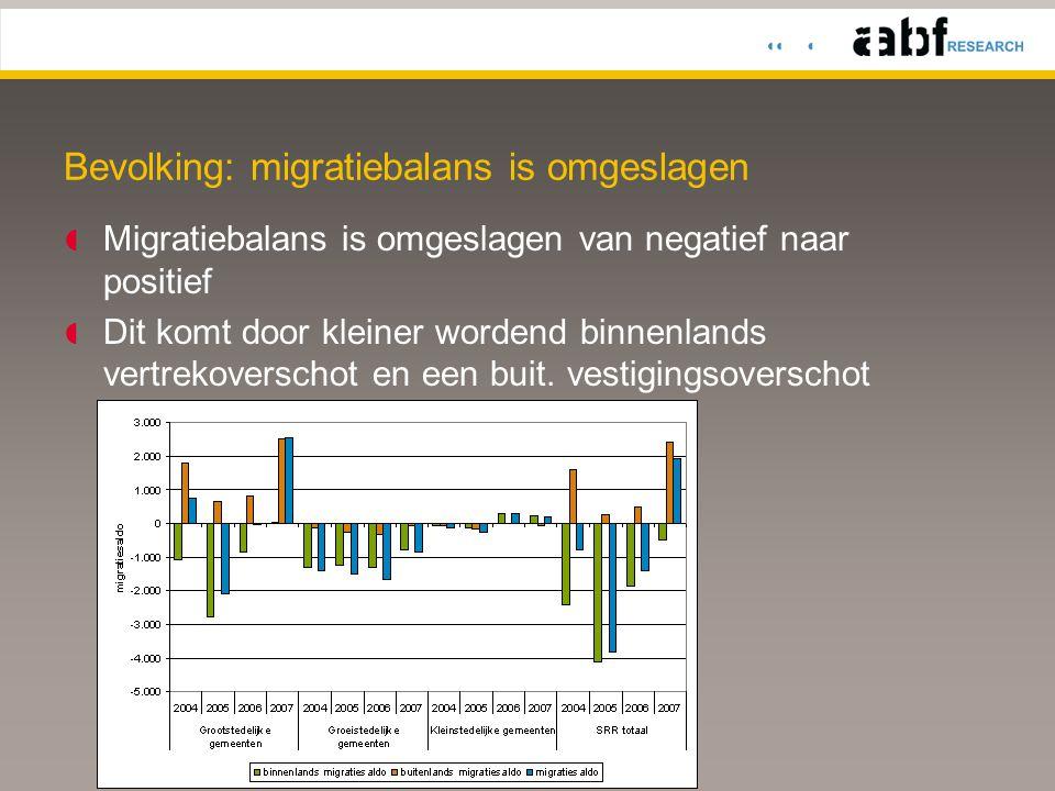 Bevolking: migratiebalans is omgeslagen  Migratiebalans is omgeslagen van negatief naar positief  Dit komt door kleiner wordend binnenlands vertrekoverschot en een buit.