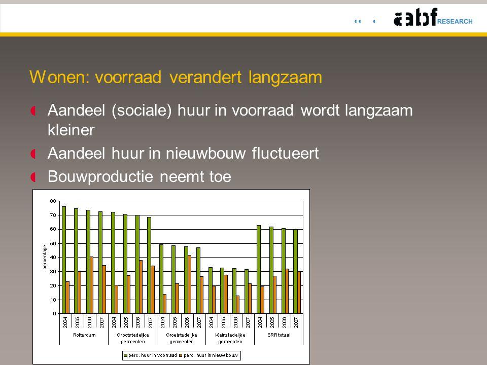 Wonen: voorraad verandert langzaam  Aandeel (sociale) huur in voorraad wordt langzaam kleiner  Aandeel huur in nieuwbouw fluctueert  Bouwproductie neemt toe