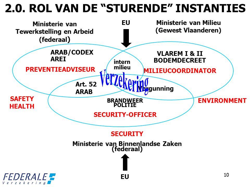 10 EU ARAB/CODEX AREI PREVENTIEADVISEUR VLAREM I & II BODEMDECREET MILIEUCOORDINATOR intern milieu Vergunning Art.