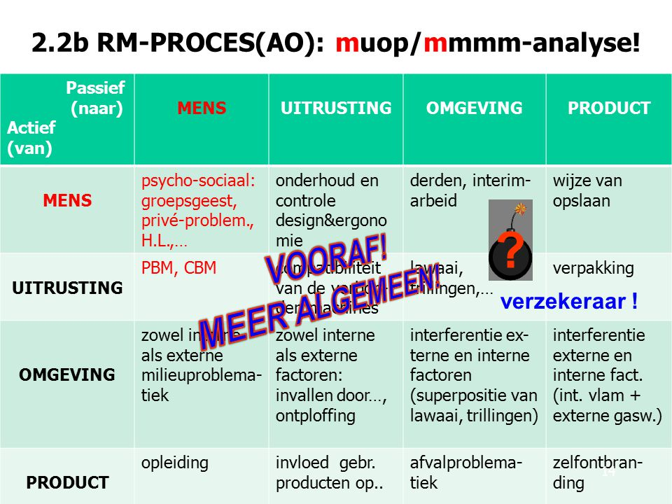 2.2b RM-PROCES(AO): muop/mmmm-analyse.