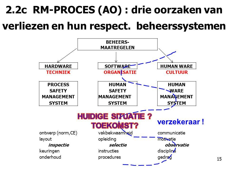 2.2c RM-PROCES (AO) : drie oorzaken van verliezen en hun respect.
