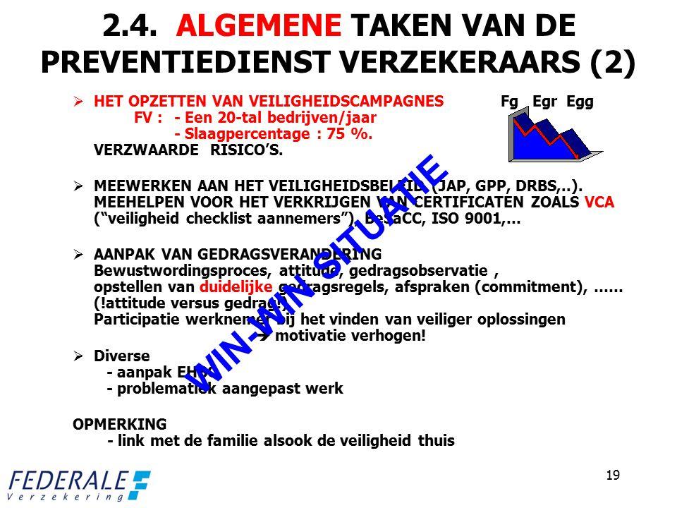 2.4. ALGEMENE TAKEN VAN DE PREVENTIEDIENST VERZEKERAARS (2)  HET OPZETTEN VAN VEILIGHEIDSCAMPAGNES Fg Egr Egg FV :- Een 20-tal bedrijven/jaar - Slaag