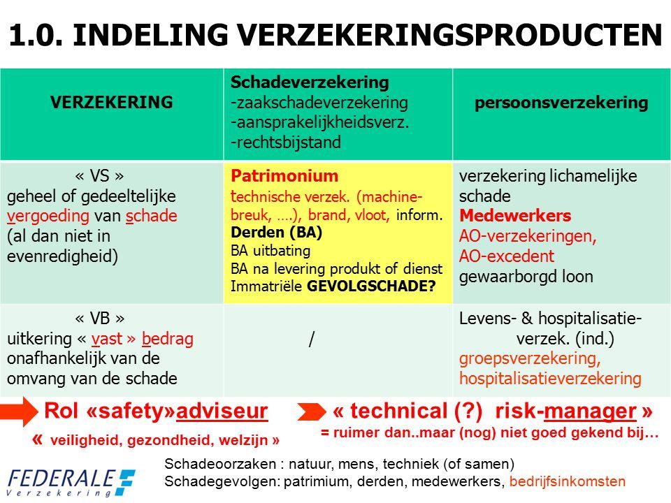 1.0. INDELING VERZEKERINGSPRODUCTEN VERZEKERING Schadeverzekering -zaakschadeverzekering -aansprakelijkheidsverz. -rechtsbijstand persoonsverzekering