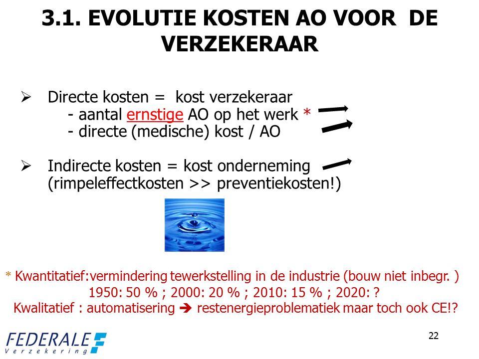 3.1. EVOLUTIE KOSTEN AO VOOR DE VERZEKERAAR  Directe kosten = kost verzekeraar - aantal ernstige AO op het werk * - directe (medische) kost / AO  In
