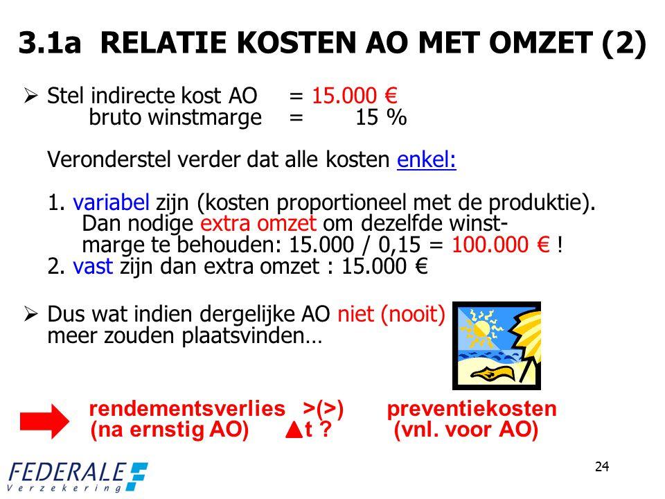 3.1a RELATIE KOSTEN AO MET OMZET (2)  Stel indirecte kost AO = 15.000 € bruto winstmarge = 15 % Veronderstel verder dat alle kosten enkel: 1.