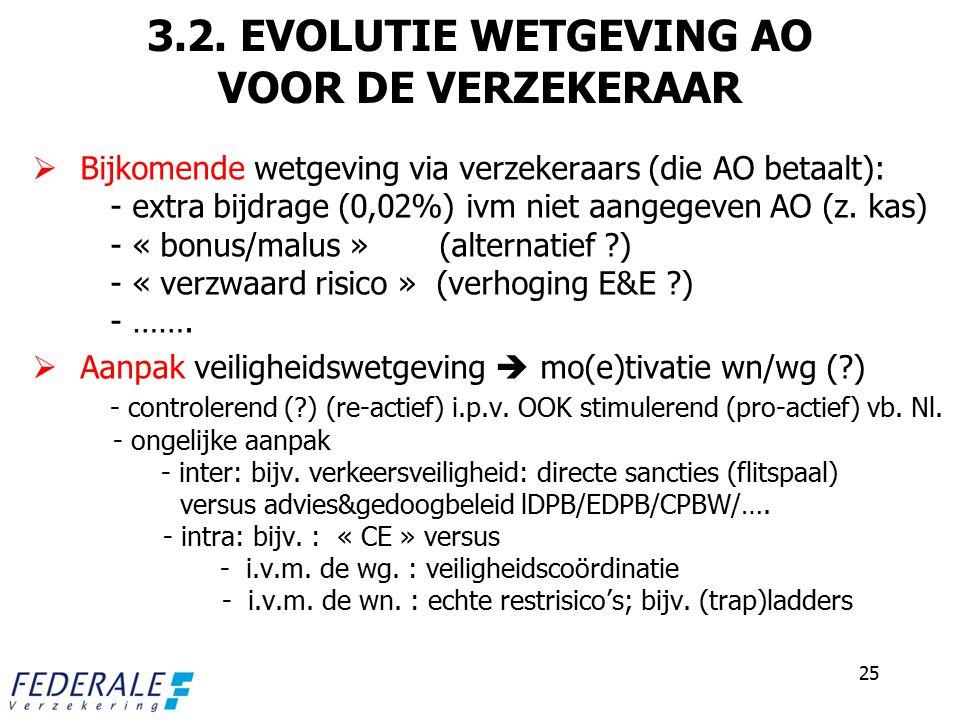 3.2. EVOLUTIE WETGEVING AO VOOR DE VERZEKERAAR  Bijkomende wetgeving via verzekeraars (die AO betaalt): - extra bijdrage (0,02%) ivm niet aangegeven