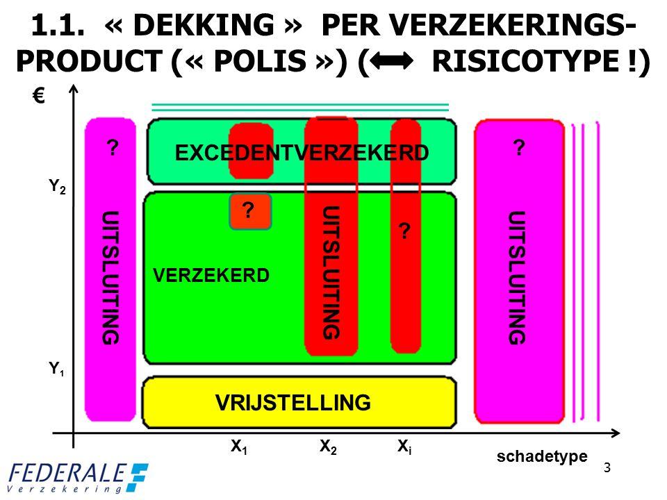 1.1. « DEKKING » PER VERZEKERINGS- PRODUCT (« POLIS ») ( RISICOTYPE !) 3 € schadetype VRIJSTELLING EXCEDENTVERZEKERD UITSLUITING VERZEKERD X1X1 X2X2 X