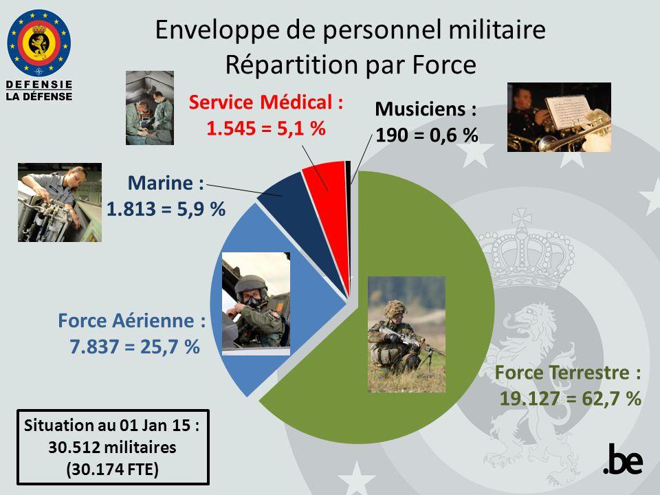 Enveloppe de personnel militaire Répartition par Force Musiciens : 190 = 0,6 % Force Terrestre : 19.127 = 62,7 % Force Aérienne : 7.837 = 25,7 % Marin
