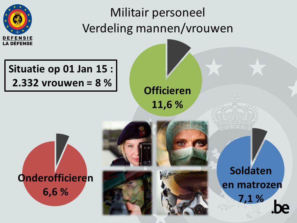Militair personeel Verdeling mannen/vrouwen Situatie op 01 Jan 15 : 2.332 vrouwen = 8 % Officieren 11,6 % Soldaten en matrozen 7,1 % Onderofficieren 6