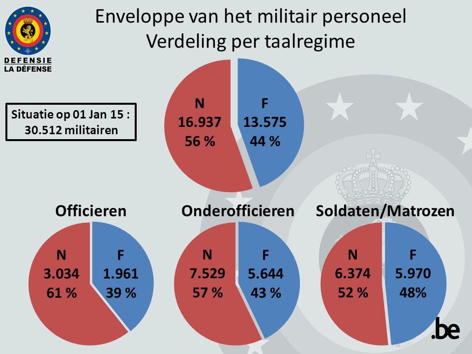 Enveloppe van het militair personeel Verdeling per taalregime Situatie op 01 Jan 15 : 30.512 militairen N 16.937 56 % F 13.575 44 % N 3.034 61 % F 1.961 39 % N 7.529 57 % F 5.644 43 % N 6.374 52 % F 5.970 48%