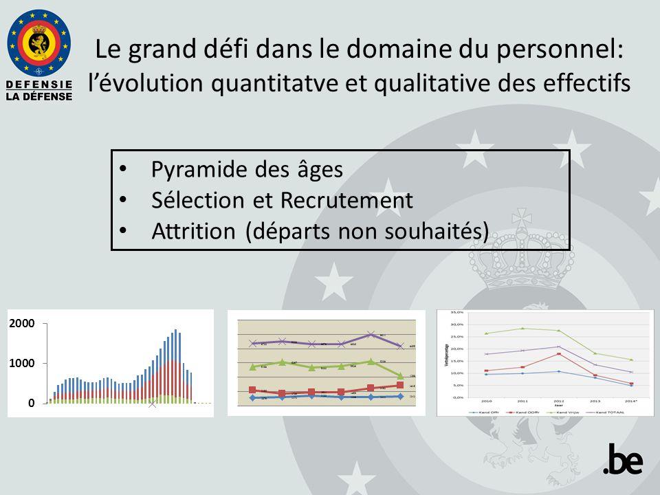 Pyramide des âges Sélection et Recrutement Attrition (départs non souhaités) Le grand défi dans le domaine du personnel: l'évolution quantitatve et qualitative des effectifs