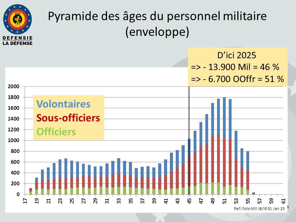 D'ici 2025 => - 13.900 Mil = 46 % => - 6.700 OOffr = 51 % Volontaires Sous-officiers Officiers Pyramide des âges du personnel militaire (enveloppe)